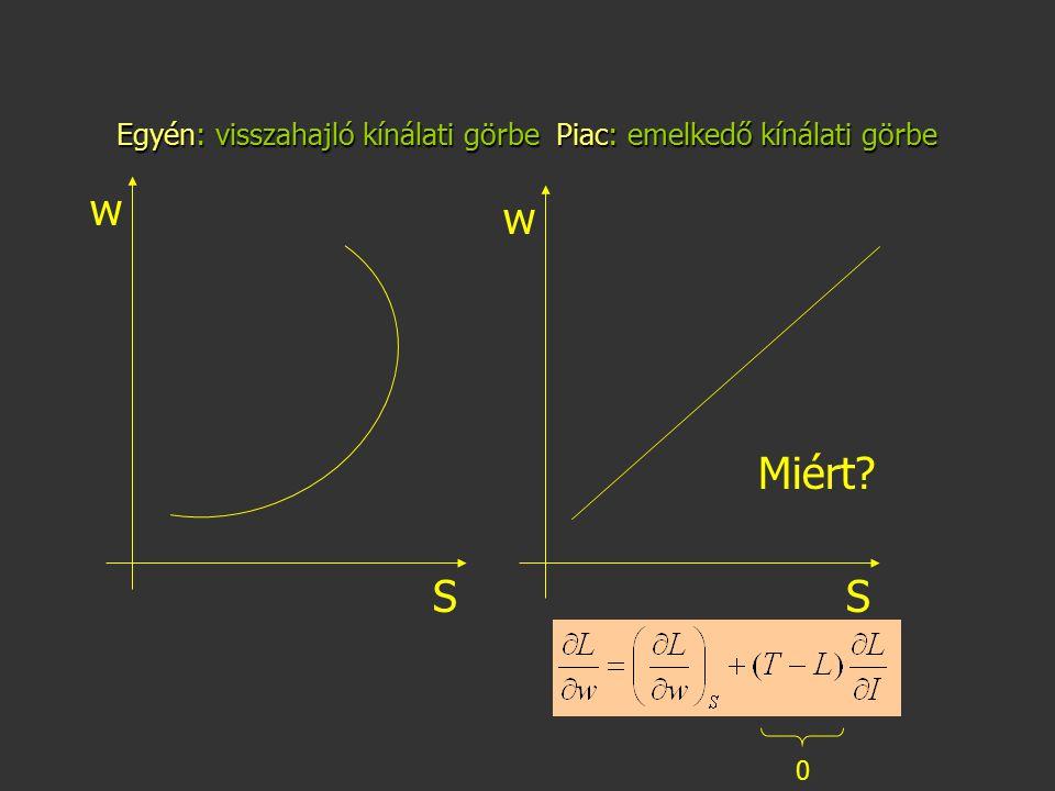 Egyén: visszahajló kínálati görbe Piac: emelkedő kínálati görbe S w S w Miért? 0