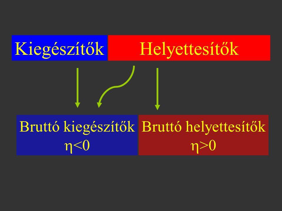 KiegészítőkHelyettesítők Bruttó kiegészítők  <0 Bruttó helyettesítők  >0