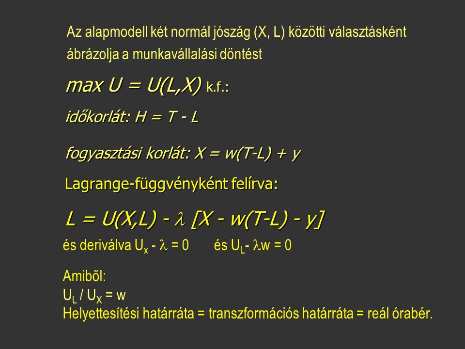 max U = U(L,X) k.f.: max U = U(L,X) k.f.: időkorlát: H = T - L időkorlát: H = T - L fogyasztási korlát: X = w(T-L) + y fogyasztási korlát: X = w(T-L)