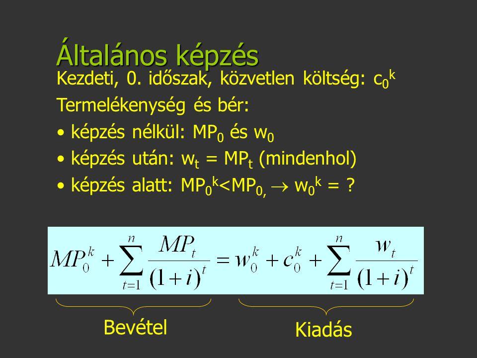 Általános képzés Kezdeti, 0. időszak, közvetlen költség: c 0 k Termelékenység és bér: képzés nélkül: MP 0 és w 0 képzés után: w t = MP t (mindenhol) k