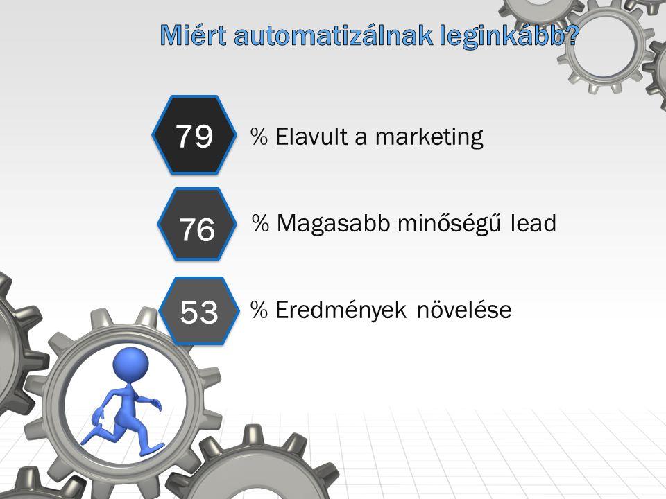 79 76 53 % Elavult a marketing % Magasabb minőségű lead % Eredmények növelése