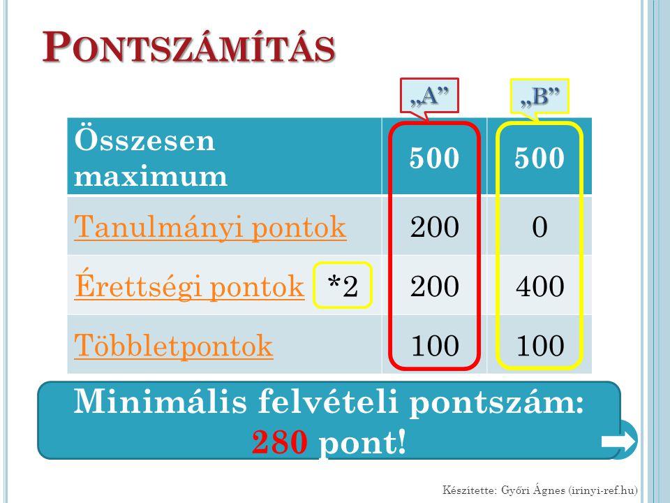 P ONTSZÁMÍTÁS Összesen maximum 500 Tanulmányi pontok2000 Érettségi pontok200400 Többletpontok100 Készítette: Győri Ágnes (irinyi-ref.hu) Minimális fel