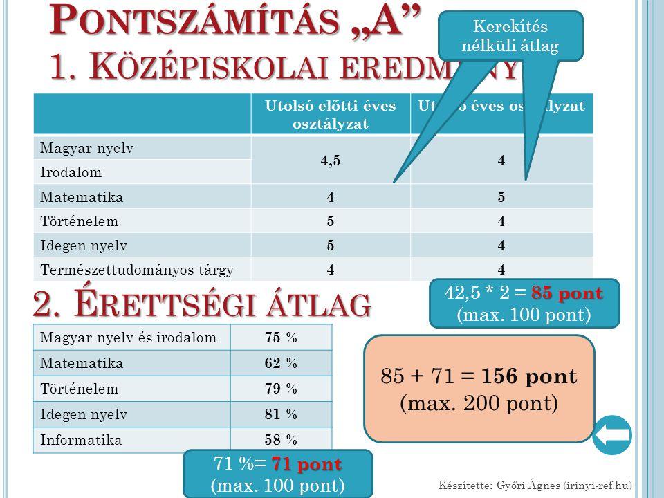 Utolsó előtti éves osztályzat Utolsó éves osztályzat Magyar nyelv 4,54 Irodalom Matematika 45 Történelem 54 Idegen nyelv 54 Természettudományos tárgy