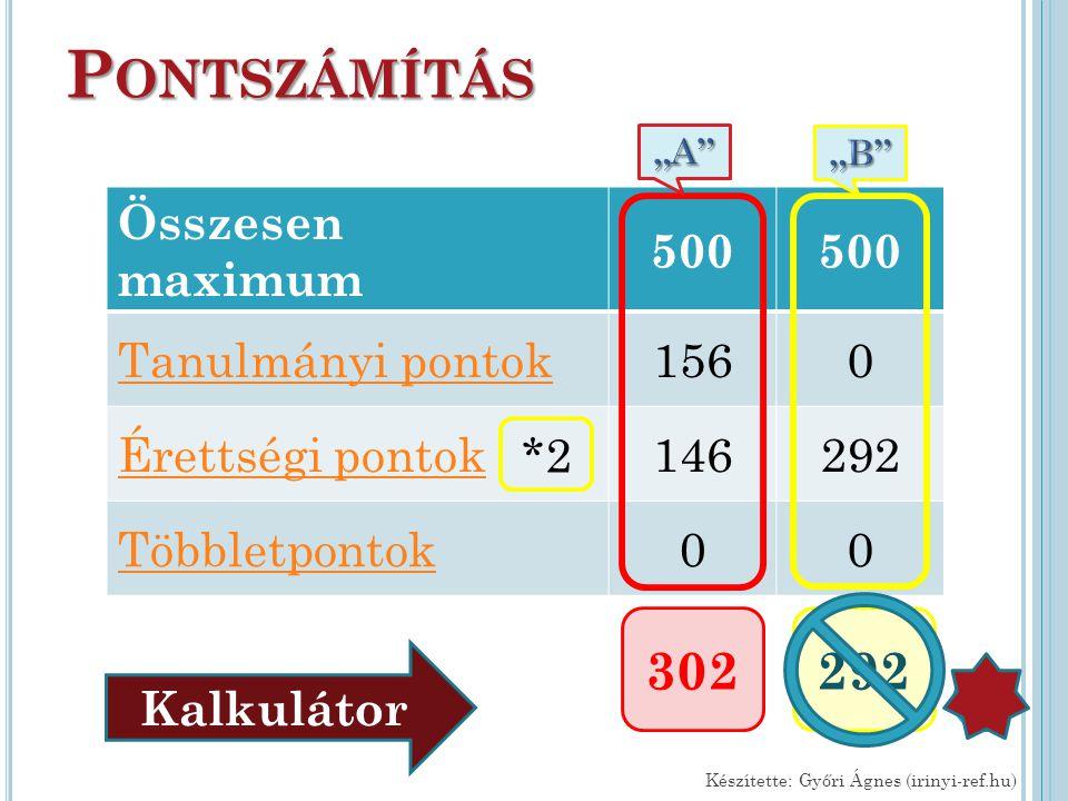 P ONTSZÁMÍTÁS Összesen maximum 500 Tanulmányi pontok1560 Érettségi pontok146292 Többletpontok00 Készítette: Győri Ágnes (irinyi-ref.hu) 302 *2 Kalkulá