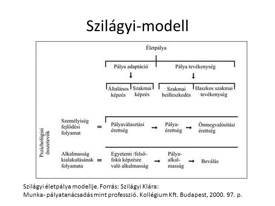 Szilágyi-modell Szilágyi életpálya modellje. Forrás: Szilágyi Klára: Munka- pályatanácsadás mint professzió. Kollégium Kft. Budapest, 2000. 97. p.