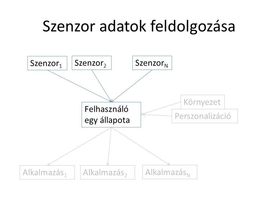 Szenzor adatok feldolgozása Szenzor 1 Szenzor 2 Szenzor N Felhasználó egy állapota Környezet Perszonalizáció Alkalmazás 1 Alkalmazás 2 Alkalmazás N
