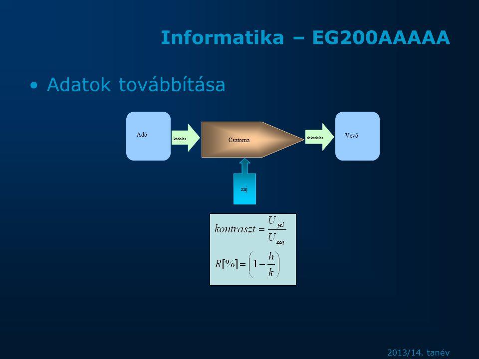 2013/14. tanév Informatika – EG200AAAAA Adatok továbbítása Adó Vevő Csatorna zaj kódolás dekódolás