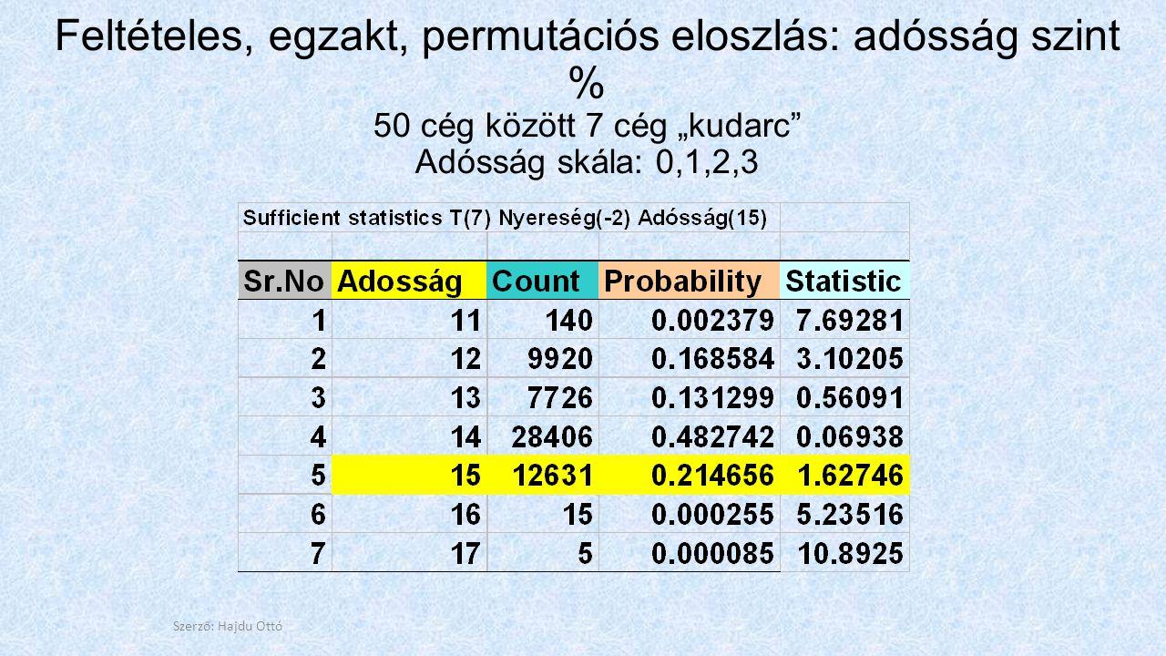 """Feltételes, egzakt, permutációs eloszlás: adósság szint % 50 cég között 7 cég """"kudarc Adósság skála: 0,1,2,3 Szerző: Hajdu Ottó"""