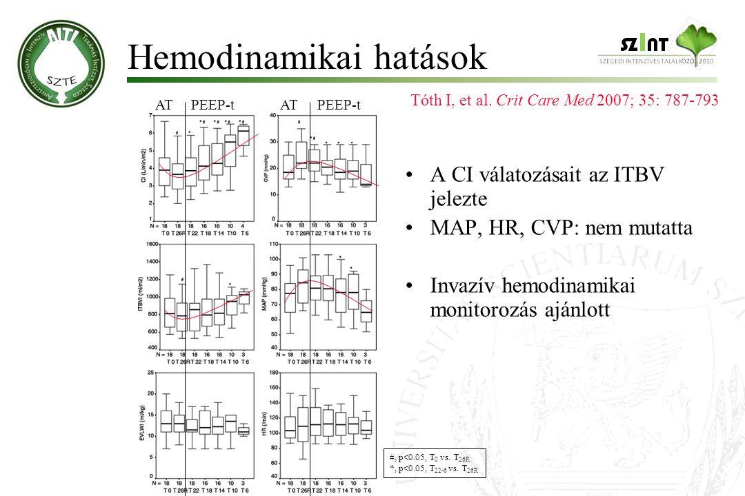 Hemodinamikai hatások Tóth I, et al. Crit Care Med 2007; 35: 787-793 #, p<0.05, T 0 vs. T 26R *, p<0.05, T 22-6 vs. T 26R ATPEEP-tATPEEP-t A CI válato