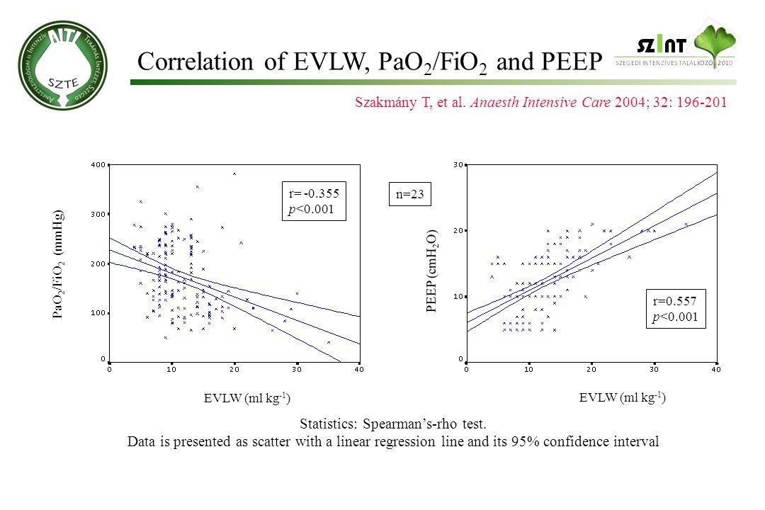 PaO 2 /FiO 2 (mmHg) PEEP (cmH 2 O) n=23 EVLW (ml kg -1 ) r=0.557 p<0.001 r= -0.355 p<0.001 EVLW (ml kg -1 ) Szakmány T, et al.