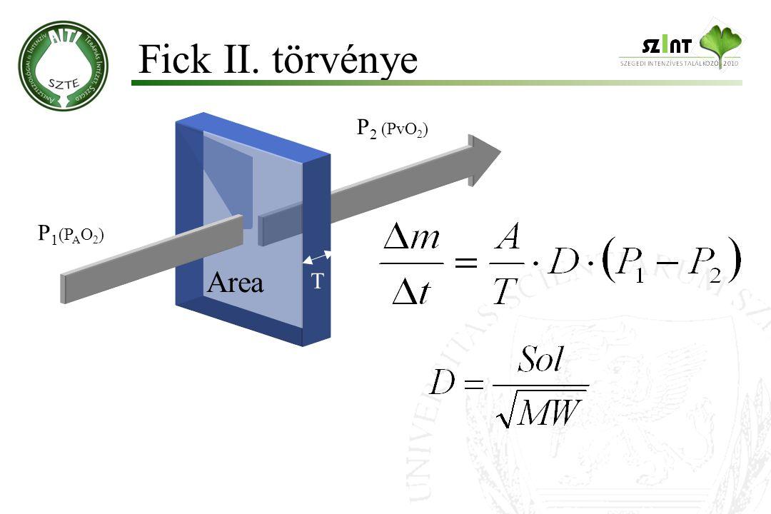 Fick II. törvénye Area P 1 (P A O 2 ) P 2 (PvO 2 ) T