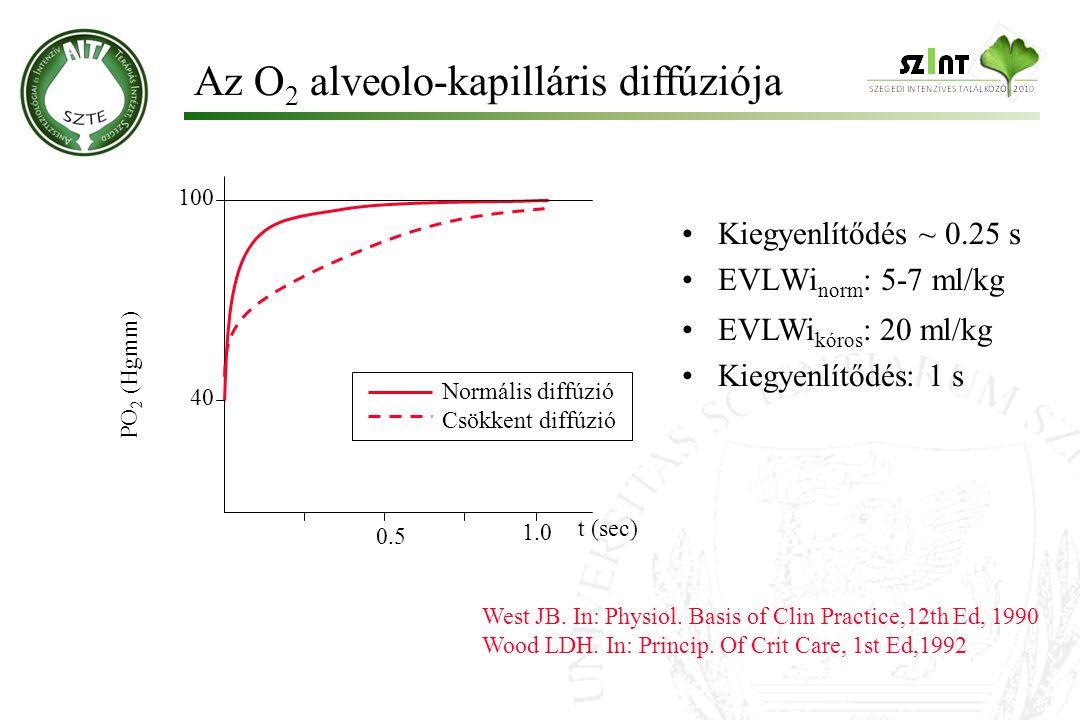 Az O 2 alveolo-kapilláris diffúziója 40 100 PO 2 (Hgmm) 1.0 0.5 t (sec) Normális diffúzió Csökkent diffúzió West JB.
