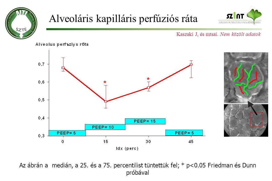 Az ábrán a medián, a 25. és a 75. percentilist tüntettük fel; * p<0.05 Friedman és Dunn próbával Alveoláris kapilláris perfúziós ráta Kaszaki J, és mt