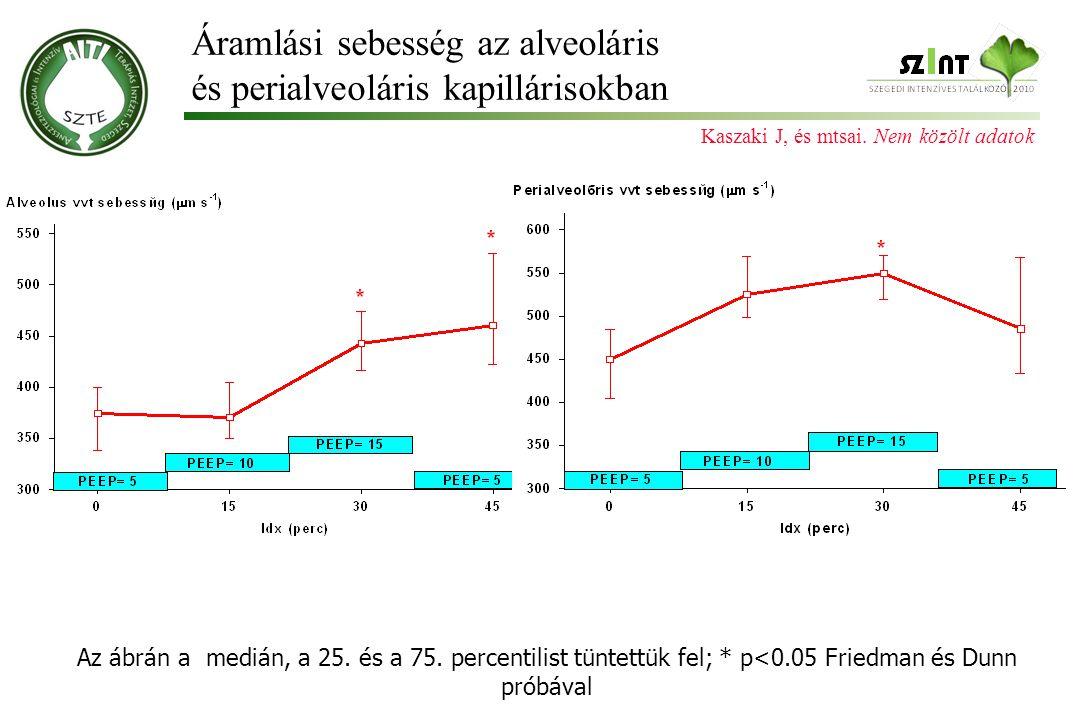 Áramlási sebesség az alveoláris és perialveoláris kapillárisokban Az ábrán a medián, a 25. és a 75. percentilist tüntettük fel; * p<0.05 Friedman és D