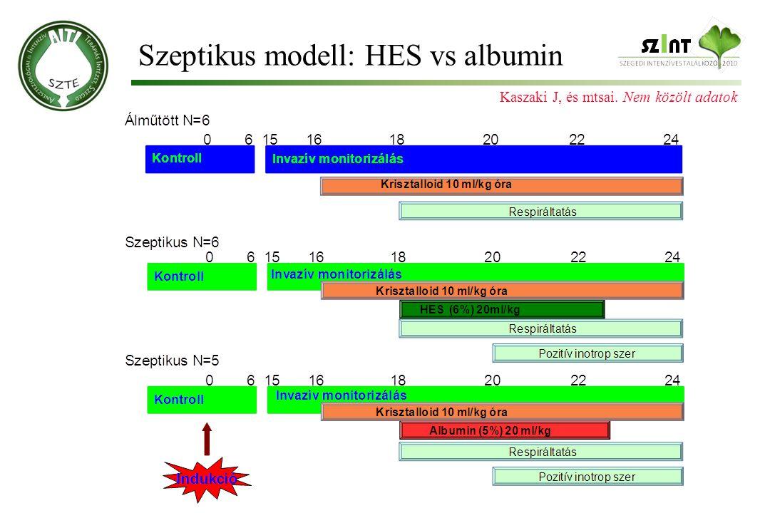 Szeptikus modell: HES vs albumin Kaszaki J, és mtsai. Nem közölt adatok