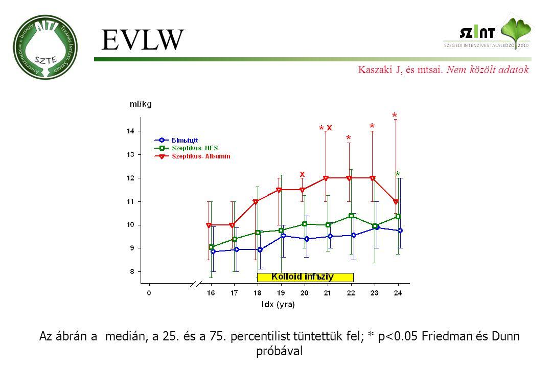 Az ábrán a medián, a 25. és a 75. percentilist tüntettük fel; * p<0.05 Friedman és Dunn próbával EVLW Kaszaki J, és mtsai. Nem közölt adatok