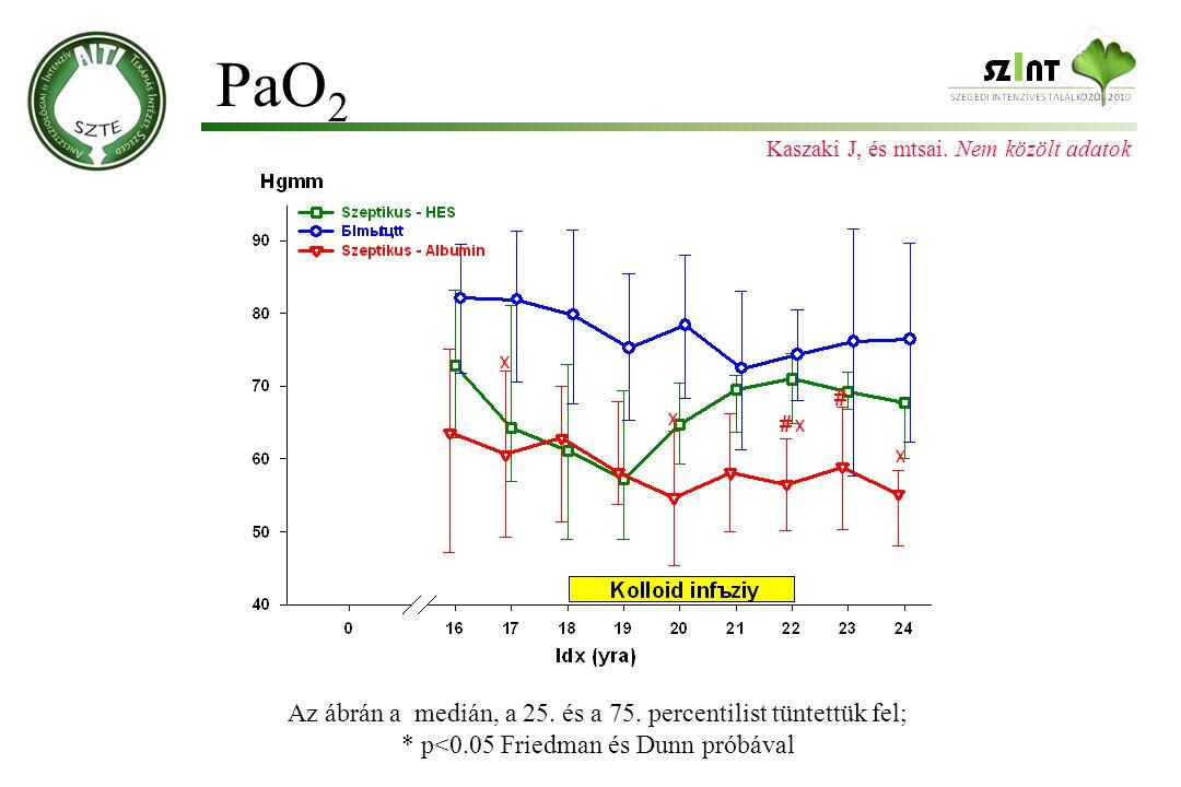 PaO 2 Az ábrán a medián, a 25. és a 75. percentilist tüntettük fel; * p<0.05 Friedman és Dunn próbával Kaszaki J, és mtsai. Nem közölt adatok