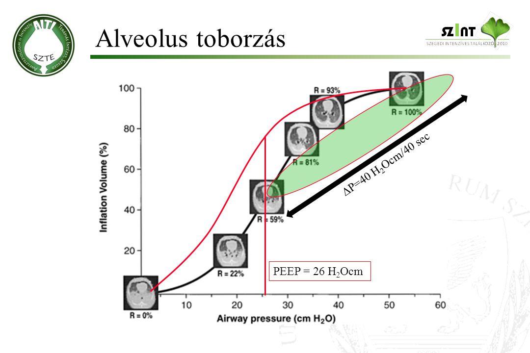 Alveolus toborzás  P=40 H 2 Ocm/40 sec PEEP = 26 H 2 Ocm