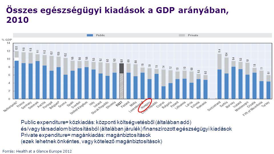 Összes egészségügyi kiadások a GDP arányában, 2010 Forrás: Health at a Glance Europe 2012 Public expenditure= közkiadás: központi költségvetésből (ált