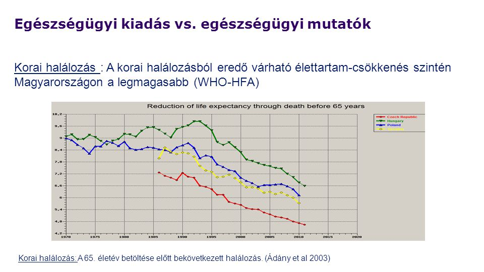 Egészségügyi kiadás vs. egészségügyi mutatók Korai halálozás : A korai halálozásból eredő várható élettartam-csökkenés szintén Magyarországon a legmag