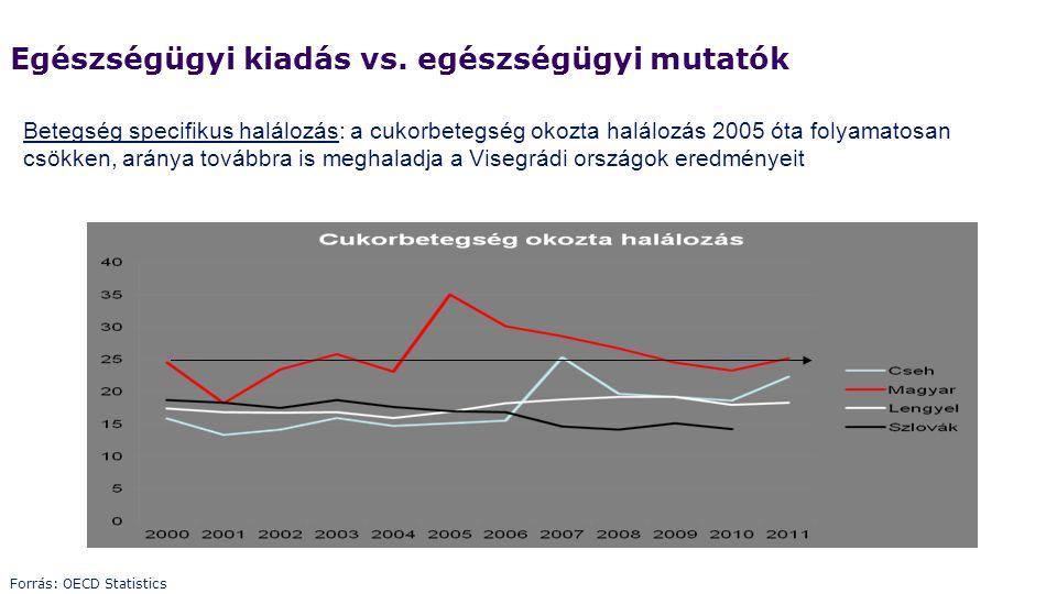 Betegség specifikus halálozás: a cukorbetegség okozta halálozás 2005 óta folyamatosan csökken, aránya továbbra is meghaladja a Visegrádi országok ered