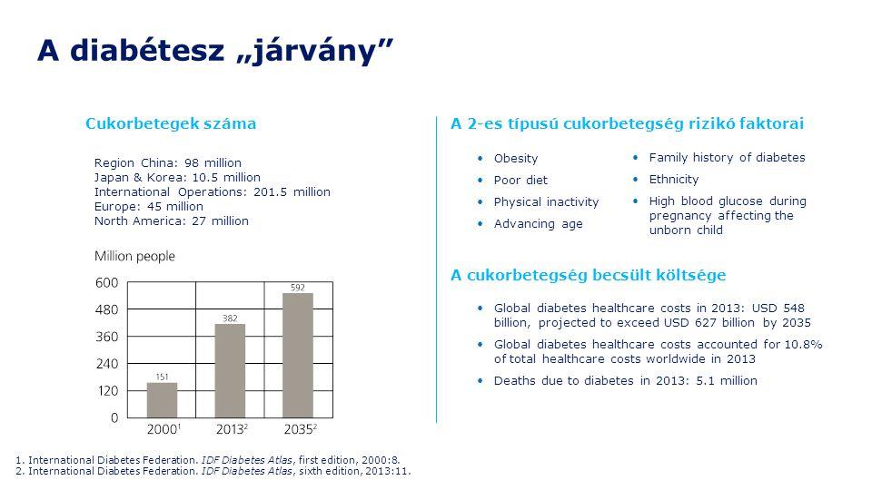 Obesity Poor diet Physical inactivity Advancing age A 2-es típusú cukorbetegség rizikó faktorai A cukorbetegség becsült költsége Global diabetes healt