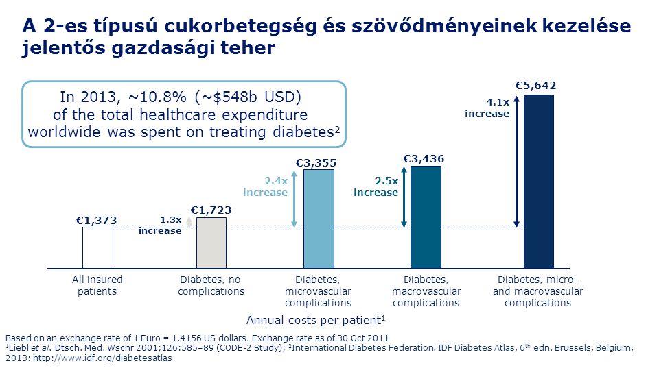 A 2-es típusú cukorbetegség és szövődményeinek kezelése jelentős gazdasági teher €1,373 1.3x increase €1,723 €3,355 2.4x increase €3,436 2.5x increase