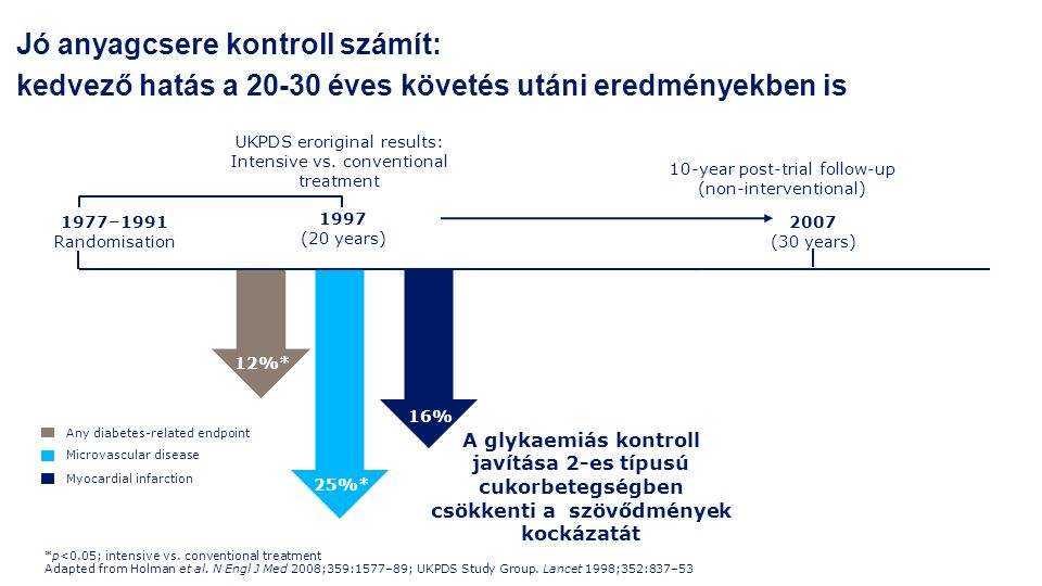 Jó anyagcsere kontroll számít: kedvező hatás a 20-30 éves követés utáni eredményekben is 1977–1991 Randomisation 2007 (30 years) 10-year post-trial fo