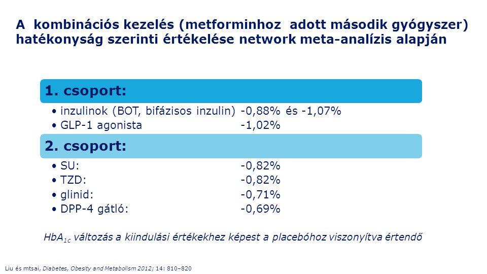 1. csoport: inzulinok (BOT, bifázisos inzulin)-0,88% és -1,07% GLP-1 agonista-1,02% 2. csoport: SU:-0,82% TZD:-0,82% glinid:-0,71% DPP-4 gátló:-0,69%