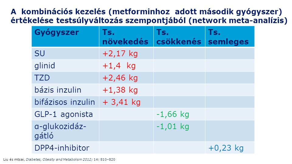 A kombinációs kezelés (metforminhoz adott második gyógyszer) értékelése testsúlyváltozás szempontjából (network meta-analízis) GyógyszerTs. növekedés