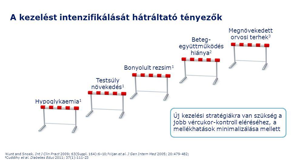 A kezelést intenzifikálását hátráltató tényezők Testsúly növekedés 1 Hypoglykaemia 1 Bonyolult rezsim 1 Beteg- együttműködés hiánya 2 Megnövekedett or