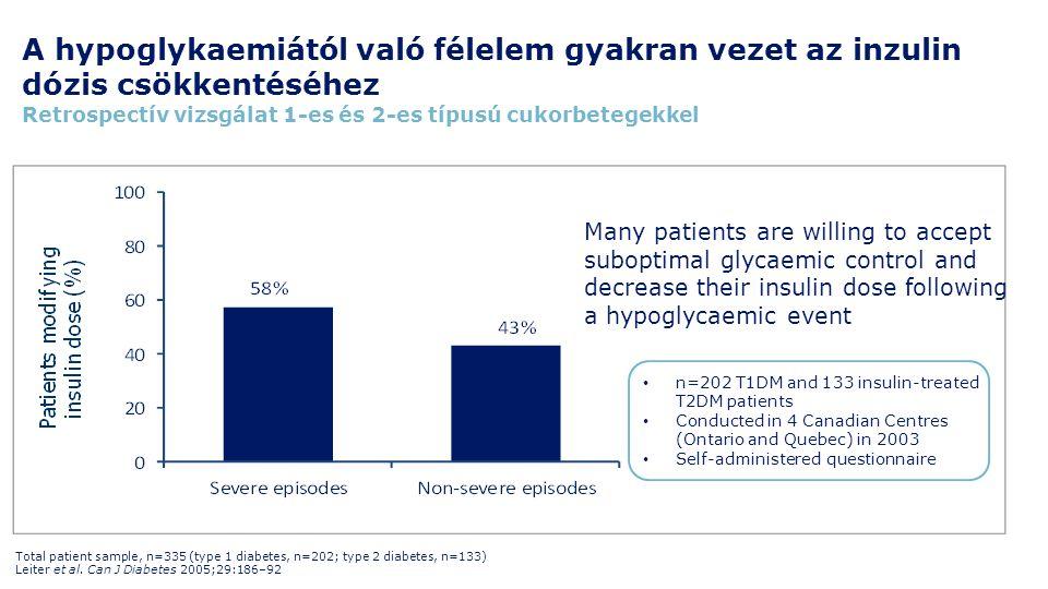 A hypoglykaemiától való félelem gyakran vezet az inzulin dózis csökkentéséhez Retrospectív vizsgálat 1-es és 2-es típusú cukorbetegekkel Total patient