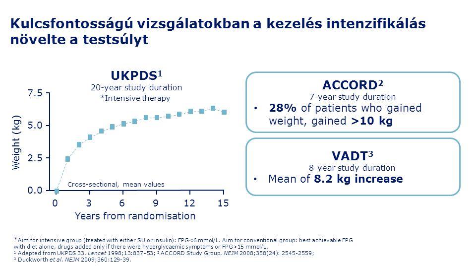 Kulcsfontosságú vizsgálatokban a kezelés intenzifikálás növelte a testsúlyt * Aim for intensive group (treated with either SU or insulin): FPG 15 mmol