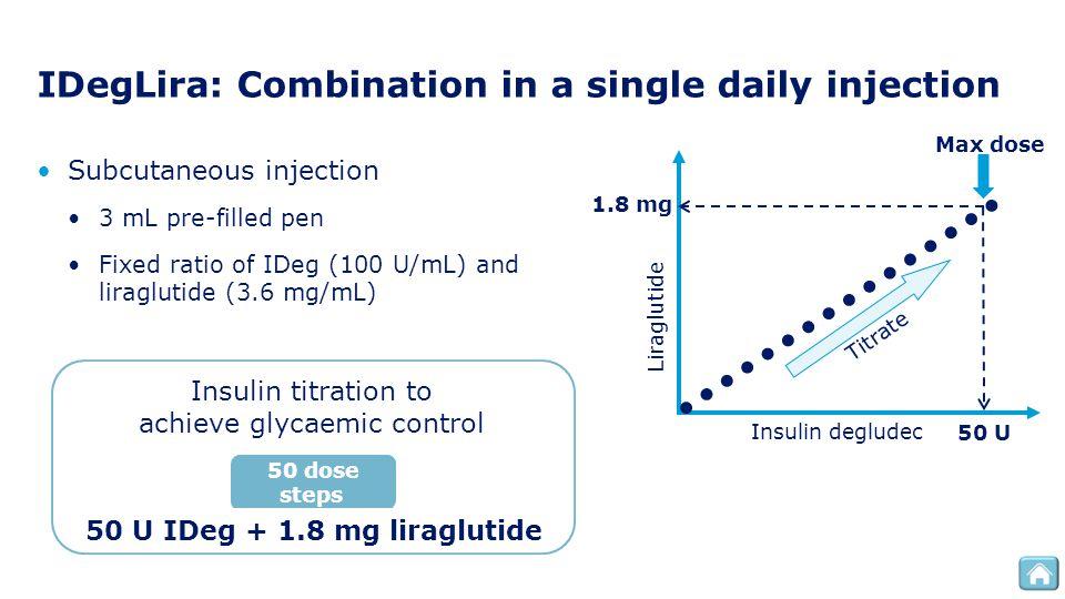 IDegLira: Combination in a single daily injection Subcutaneous injection 3 mL pre-filled pen Fixed ratio of IDeg (100 U/mL) and liraglutide (3.6 mg/mL