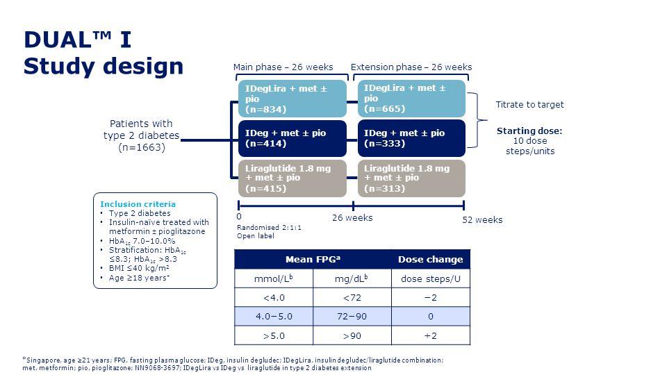 DUAL™ I Study design 52 weeks Inclusion criteria Type 2 diabetes Insulin-naïve treated with metformin ± pioglitazone HbA 1c 7.0–10.0% Stratification: