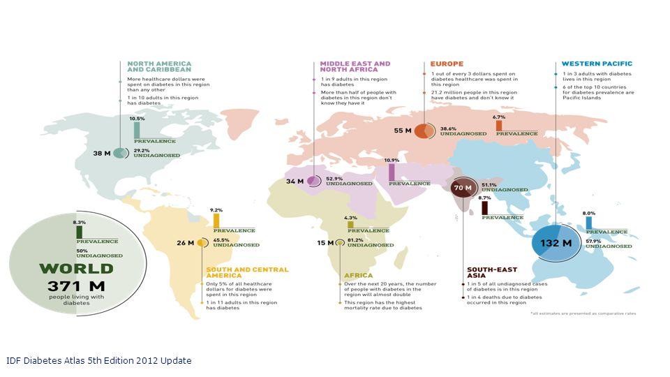 IDF Diabetes Atlas 5th Edition 2012 Update