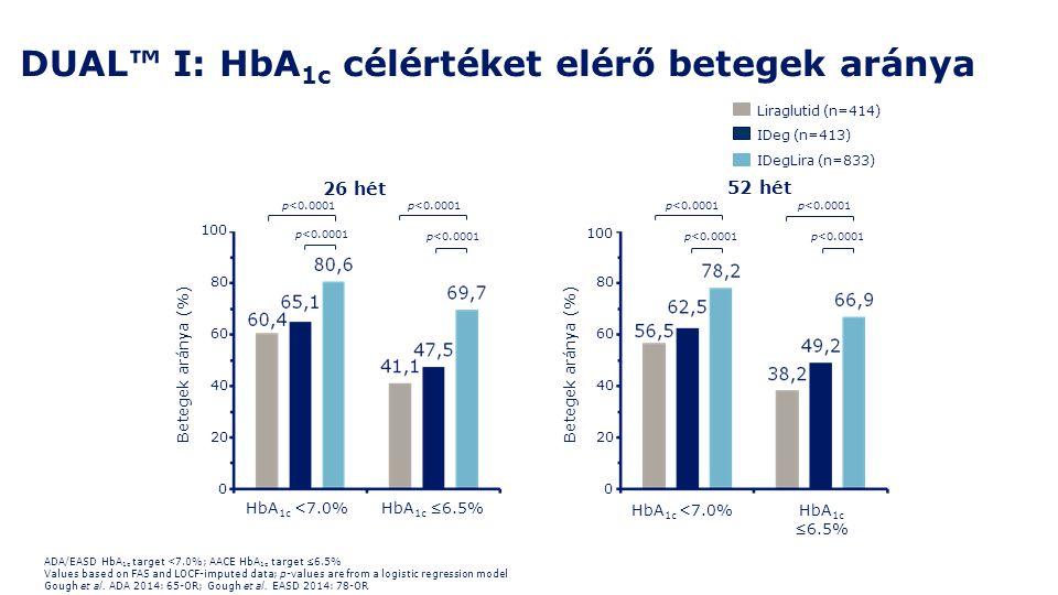DUAL™ I: HbA 1c célértéket elérő betegek aránya IDegLira (n=833) IDeg (n=413) Liraglutid (n=414) ADA/EASD HbA 1c target <7.0%; AACE HbA 1c target ≤6.5
