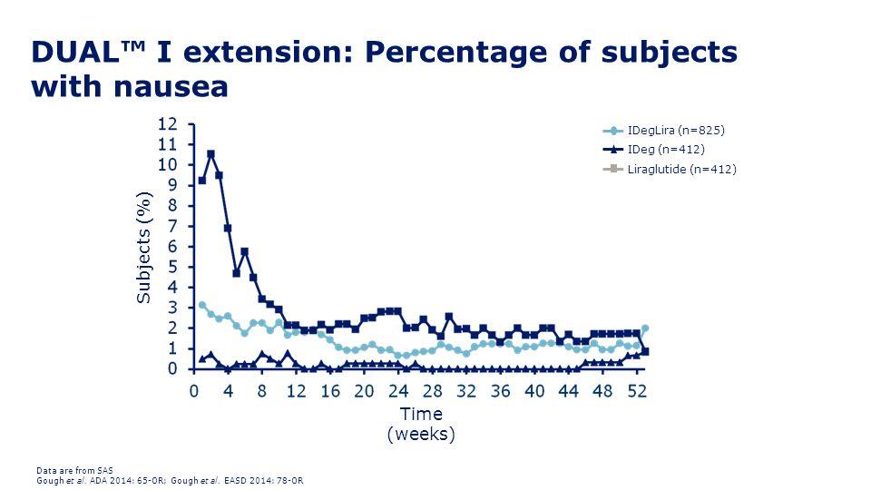 IDegLira (n=825) IDeg (n=412) Liraglutide (n=412) DUAL™ I extension: Percentage of subjects with nausea Data are from SAS Gough et al. ADA 2014: 65-OR