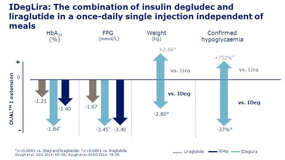 IDegLira: The combination of insulin degludec and liraglutide in a once-daily single injection independent of meals + IDegLira IDeg Liraglutide *p<0.0