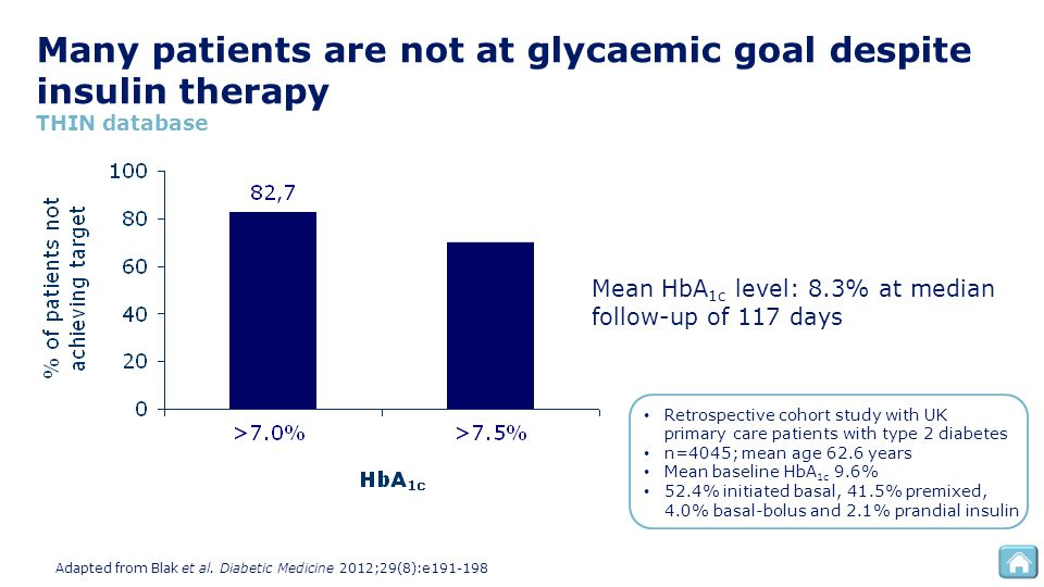 Many patients are not at glycaemic goal despite insulin therapy THIN database Adapted from Blak et al. Diabetic Medicine 2012;29(8):e191-198 Retrospec