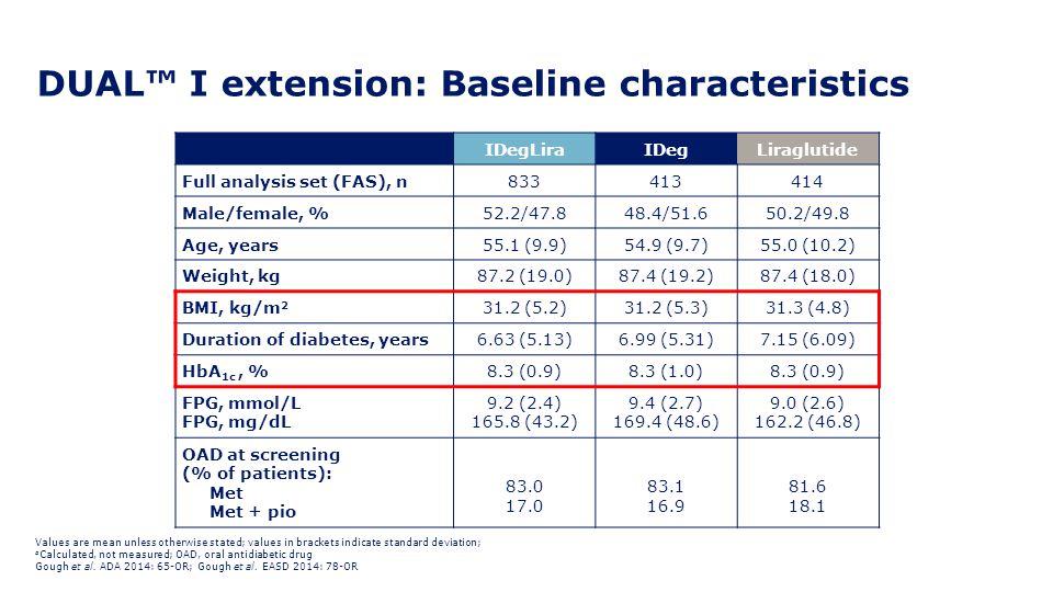 DUAL™ I extension: Baseline characteristics IDegLiraIDegLiraglutide Full analysis set (FAS), n833413414 Male/female, %52.2/47.848.4/51.650.2/49.8 Age,
