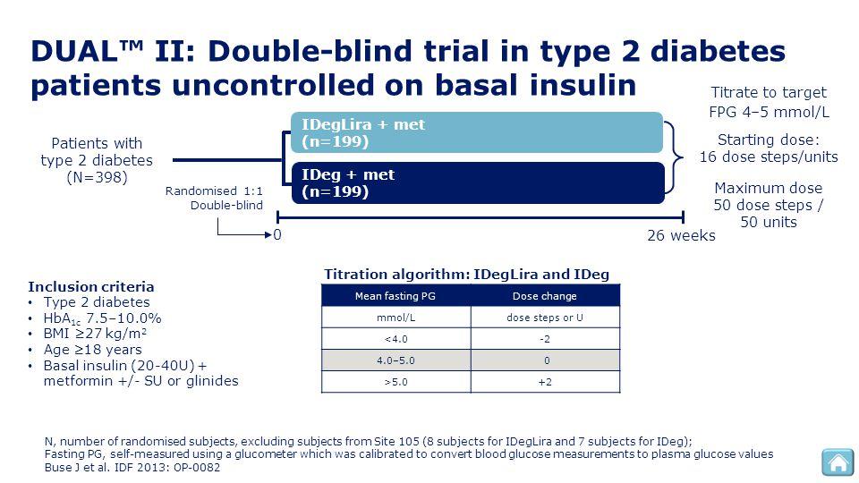 DUAL™ II: Double-blind trial in type 2 diabetes patients uncontrolled on basal insulin Patients with type 2 diabetes (N=398) IDeg + met (n=199) IDegLi
