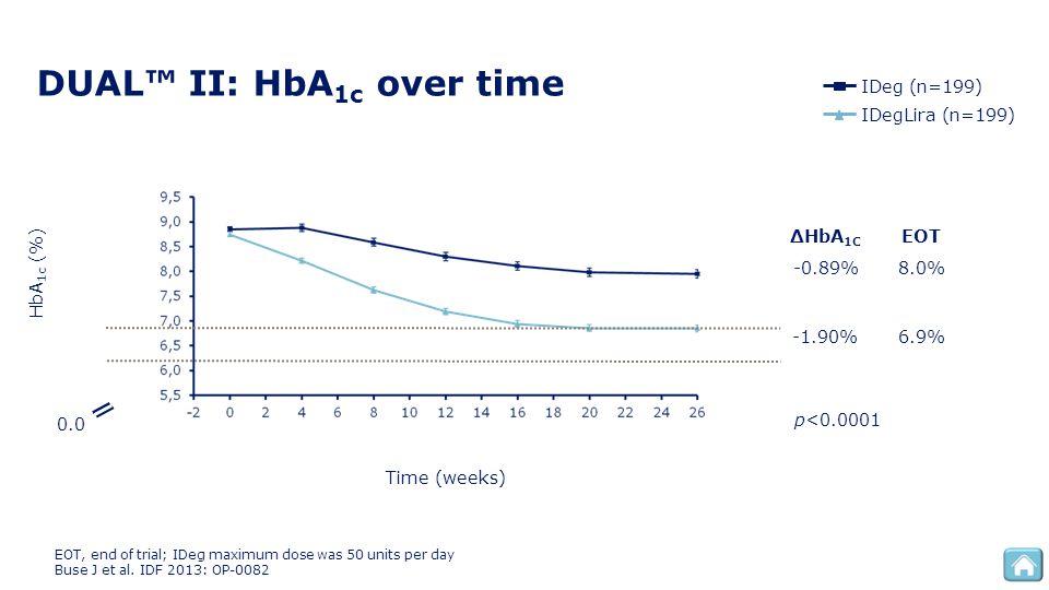 DUAL™ II: HbA 1c over time Time (weeks) HbA 1c (%) 0.0 EOT, end of trial; IDeg maximum dose was 50 units per day Buse J et al. IDF 2013: OP-0082 -1.90