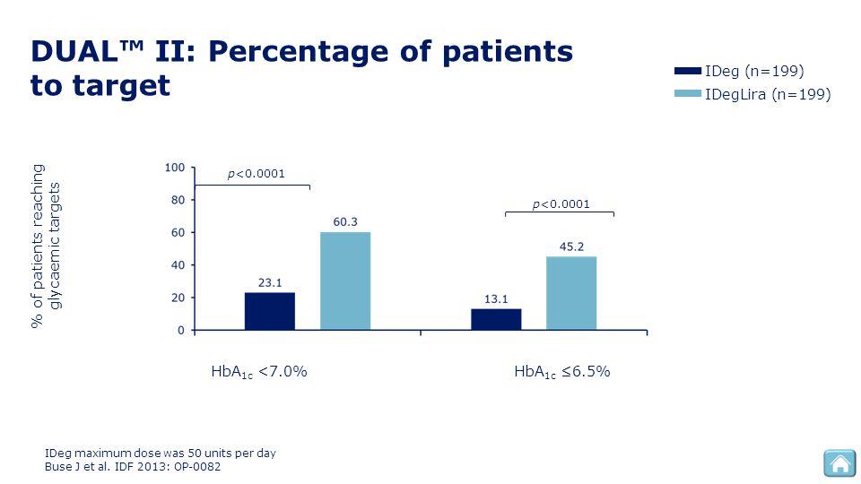 DUAL™ II: Percentage of patients to target IDegLira (n=199) IDeg (n=199) p<0.0001 HbA 1c <7.0%HbA 1c ≤6.5% % of patients reaching glycaemic targets ID
