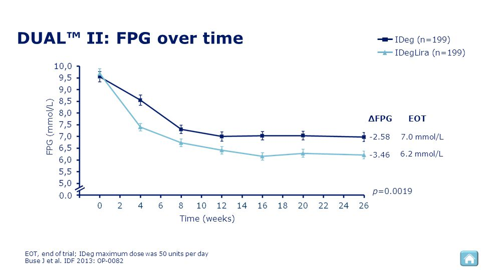 DUAL™ II: FPG over time FPG (mmol/L) 0.0 Time (weeks) EOT, end of trial; IDeg maximum dose was 50 units per day Buse J et al. IDF 2013: OP-0082 6.2 mm