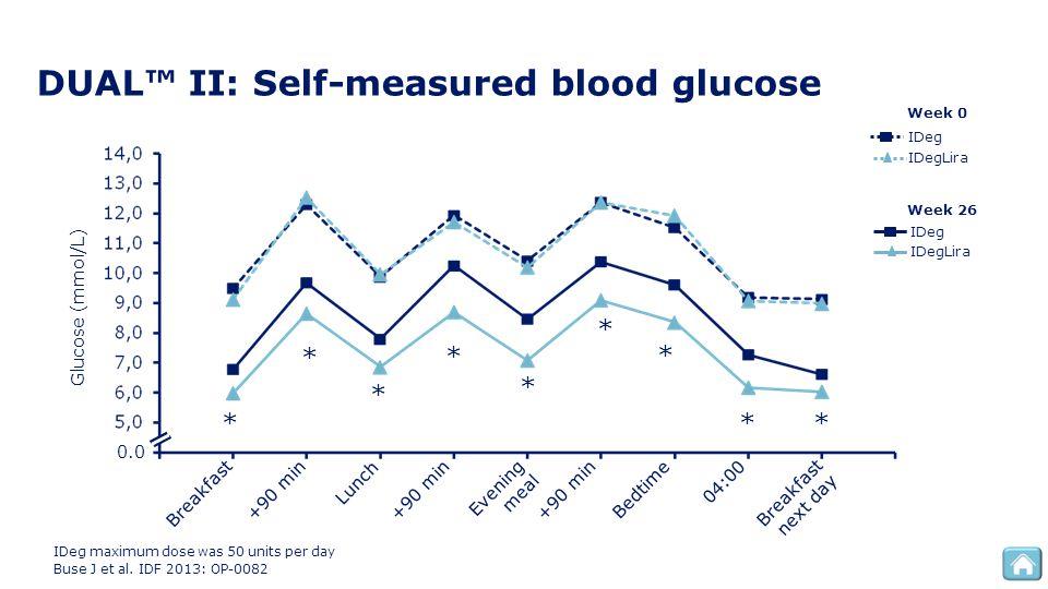DUAL™ II: Self-measured blood glucose Week 0 IDegLira IDeg IDeg maximum dose was 50 units per day Buse J et al. IDF 2013: OP-0082 Week 26 IDeg IDegLir
