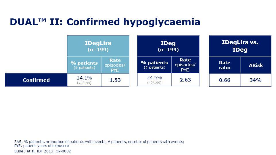 DUAL™ II: Confirmed hypoglycaemia IDegLira (n=199) % patients (# patients) Rate episodes/ PYE Confirmed 24.1% (48/199) 1.53 IDeg (n=199) % patients (#