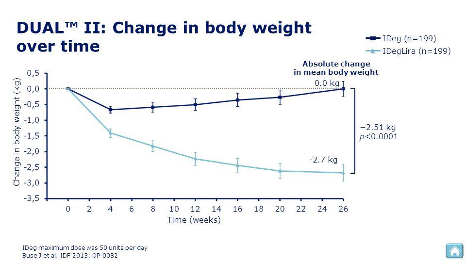 DUAL™ II: Change in body weight over time Change in body weight (kg) −2.51 kg p<0.0001 Time (weeks) IDeg (n=199) IDegLira (n=199) IDeg maximum dose wa