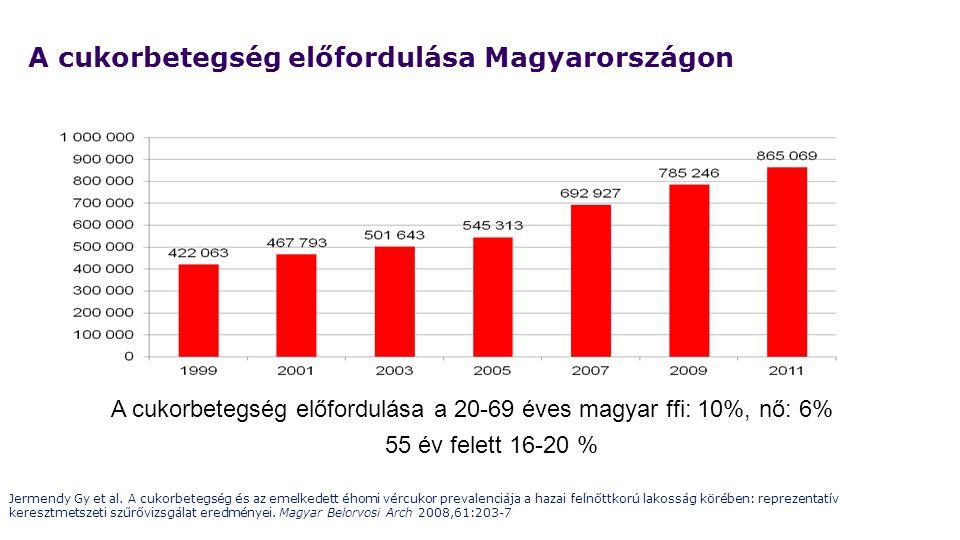 A cukorbetegség előfordulása a 20-69 éves magyar ffi: 10%, nő: 6% 55 év felett 16-20 % A cukorbetegség előfordulása Magyarországon Jermendy Gy et al.