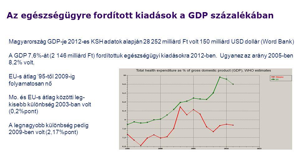Magyarország GDP-je 2012-es KSH adatok alapján 28 252 milliárd Ft volt 150 milliárd USD dollár (Word Bank) A GDP 7,6%-át (2 146 milliárd Ft) fordított